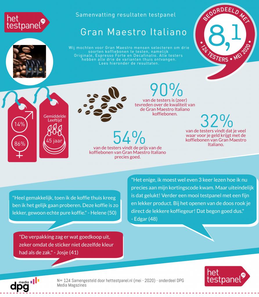HetTestPanel.nl infographic Gran Maestro Italiano Originale koffiebonen