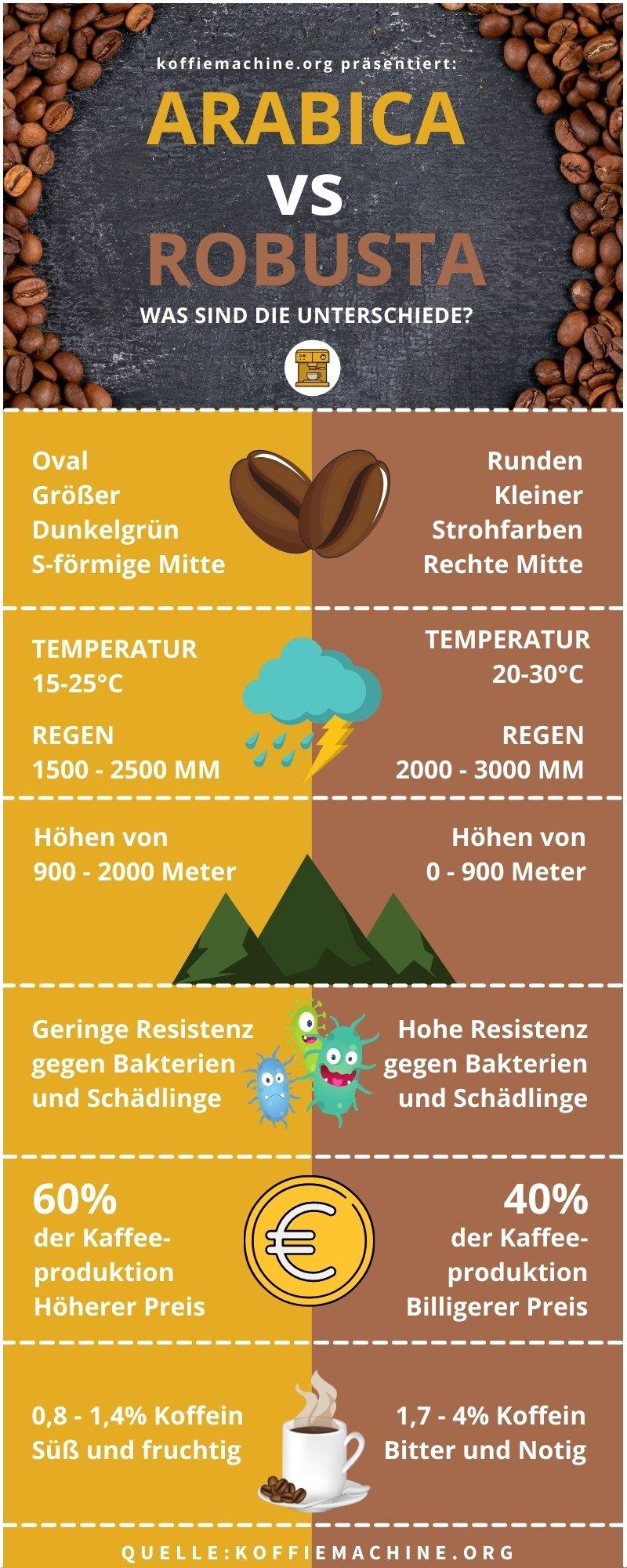 Infografik Arabica vs Robusta Kaffee Unterschied