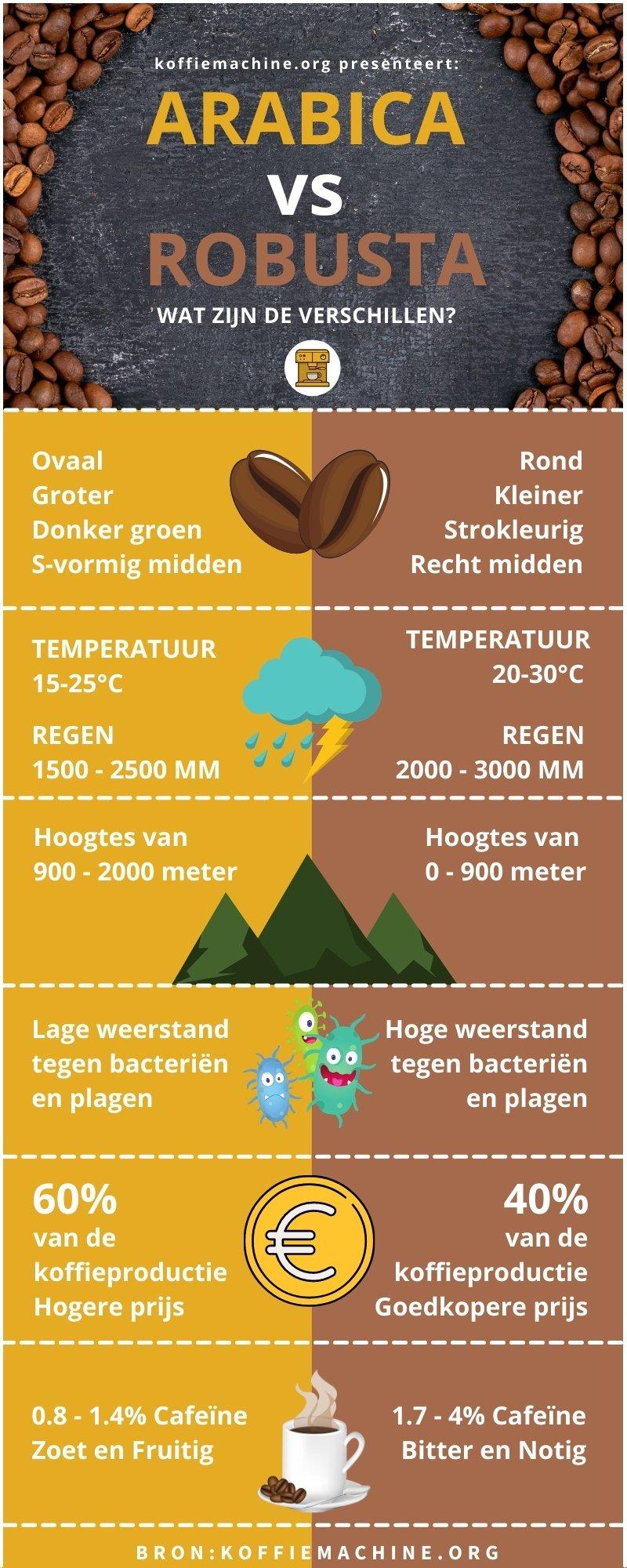 Infographic Arabica vs Robusta koffiebonen van Koffiemachine.org